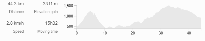 Hike profile